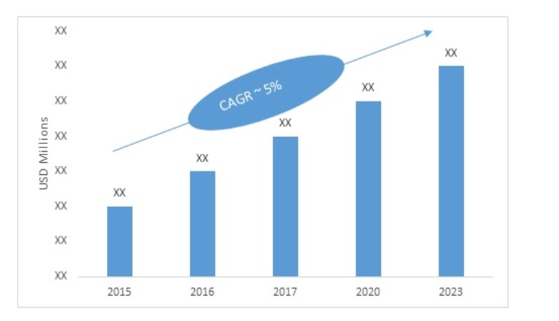 Global Glass Container Market, predicted to grow at more than 5% by 2023-Press release image-01