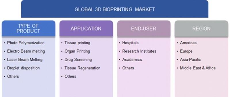 3D Bioprinting Market Segmentation