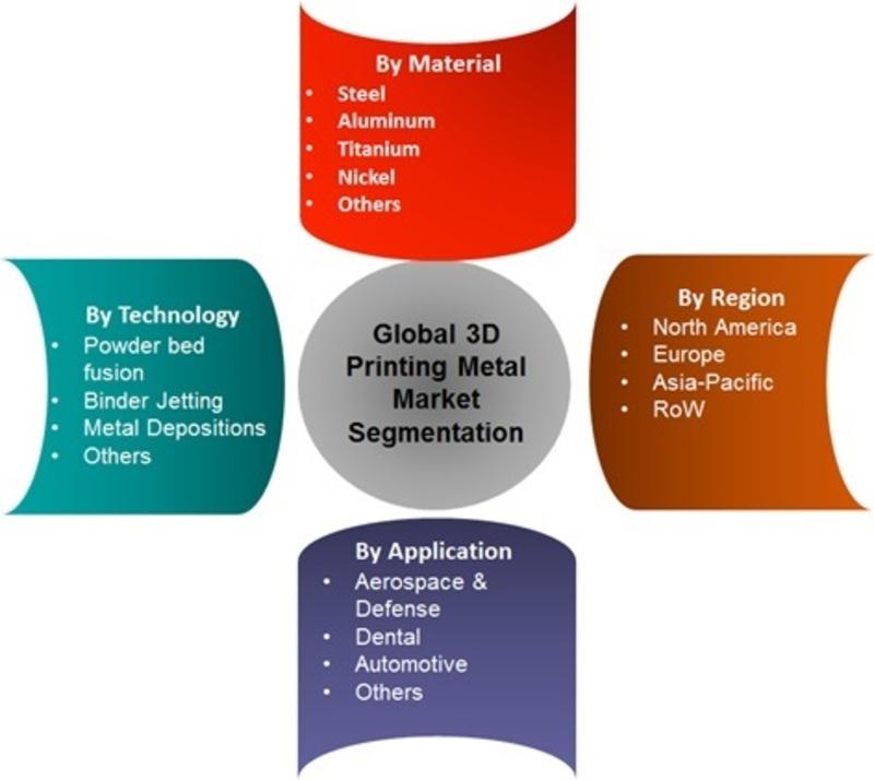 3D Printing Metal Market Segmentation