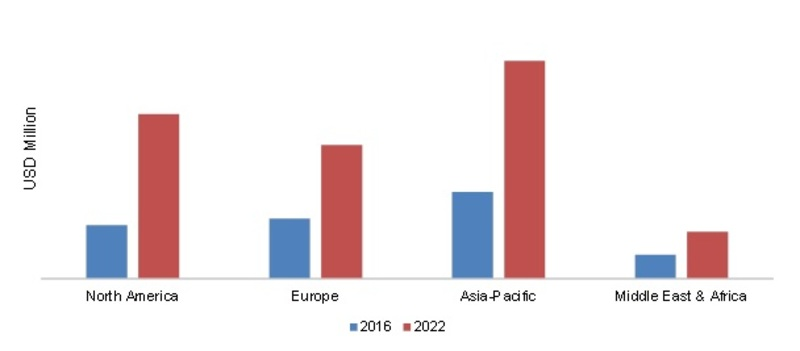 3D STACKED IC'S MARKET,  BY REGION 2016- 2022 (USD MILLION)
