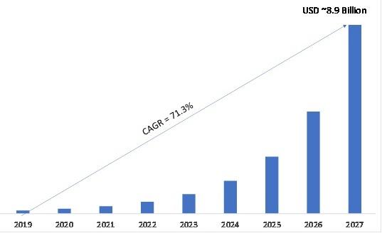 5G Industrial IoT Market