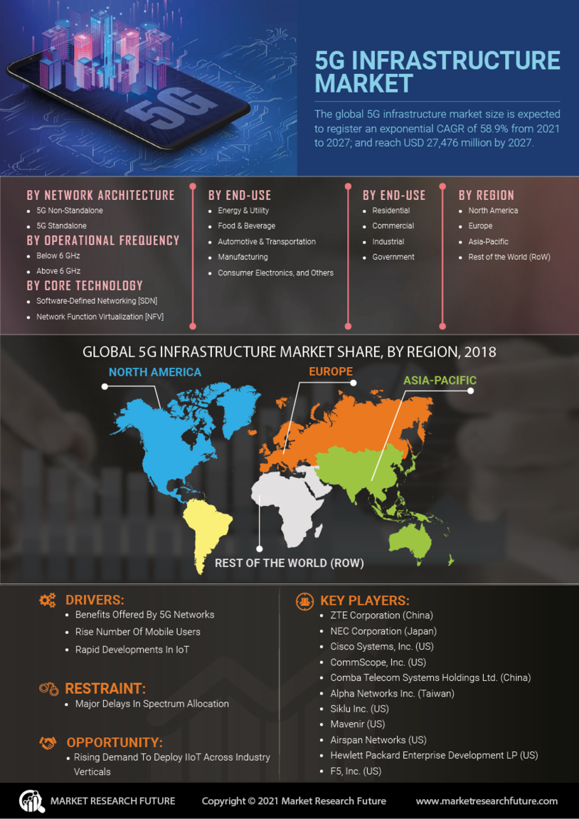 image -5G Infrastructure Market Research Report— Global Forecast till 2027