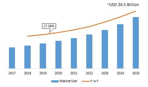 AI-Powered Storage Market