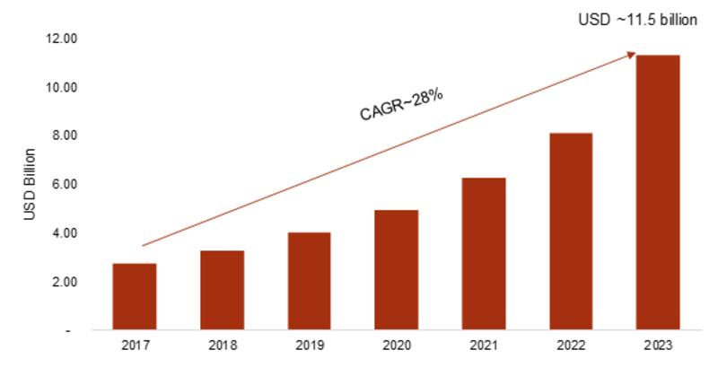 AI Software Platform Market