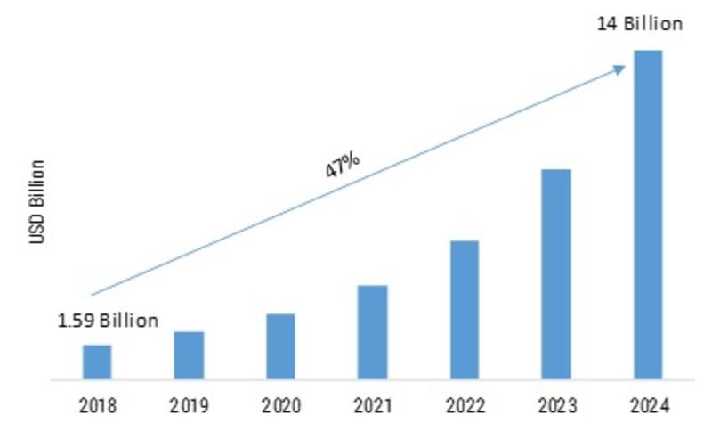 AI in Manufacturing Market