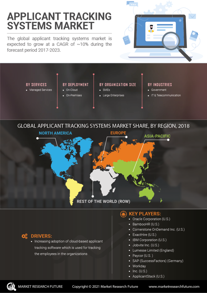 Applicant Tracking Systems Market
