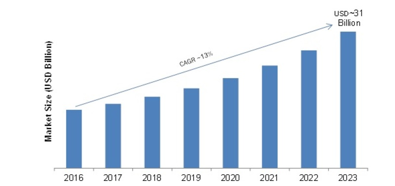 AR and VR Smart Glasses Market