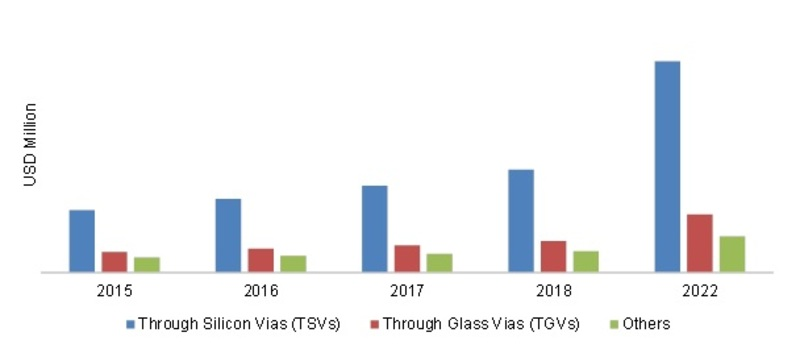 ASIA-PACIFIC 3D IC'S MARKET,  BY COMPONENT 2016- 2022 (USD MILLION)