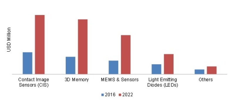ASIA-PACIFIC 3D IC'S MARKET,  BY PRODUCT 2016- 2022 (USD MILLION)