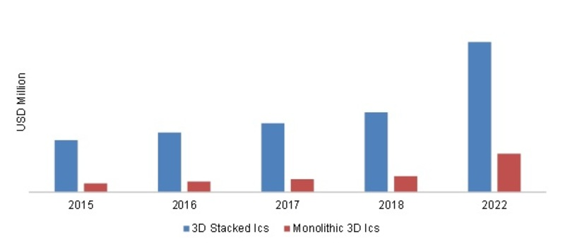 ASIA-PACIFIC 3D IC'S MARKET,  BY TECHNOLOGY TYPE