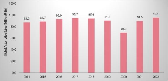 automobile sales