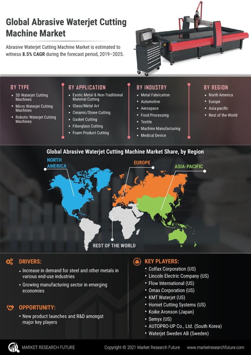 Abrasive Waterjet Cutting Machine Market