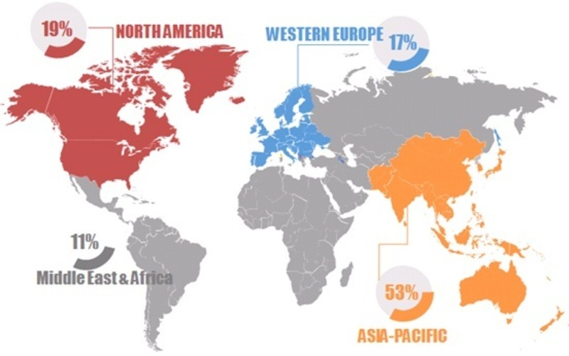 Acrylic Acid-Global Production Market Share by Region, 2016