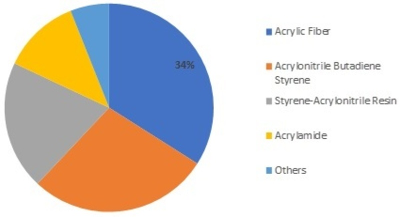 global acrylonitrile butadiene styrene market profiles Acrylonitrile butadiene styrene (abs) market size & share forecast by product   competitive benchmarking with market share analysis and company profiles.