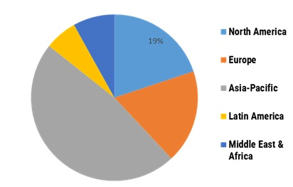 Activated Carbon Market Share, by Region, 2020