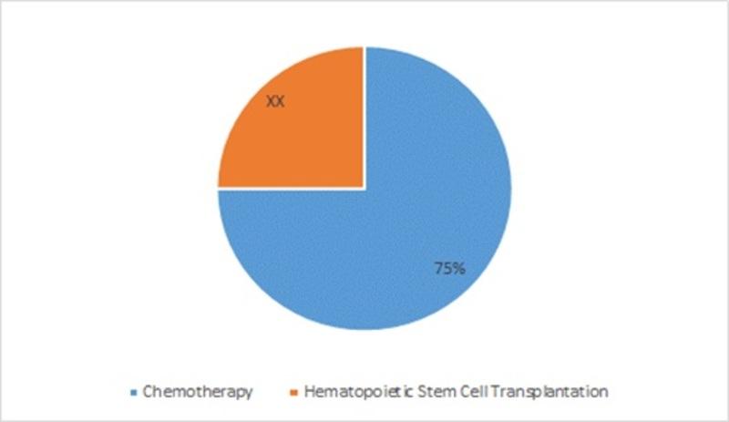 Acute Myeloid Leukemia Treatment Market Share by Treatment, 2016