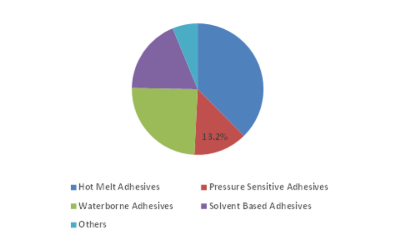 Adhesives & Sealants Market for Handheld Devices