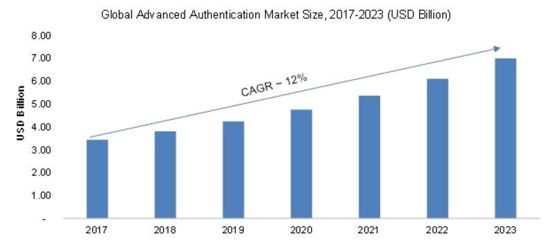 Advanced Authentication Market