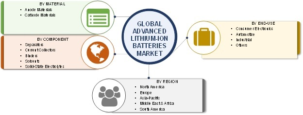 Advanced Lithium Ion Batteries Market