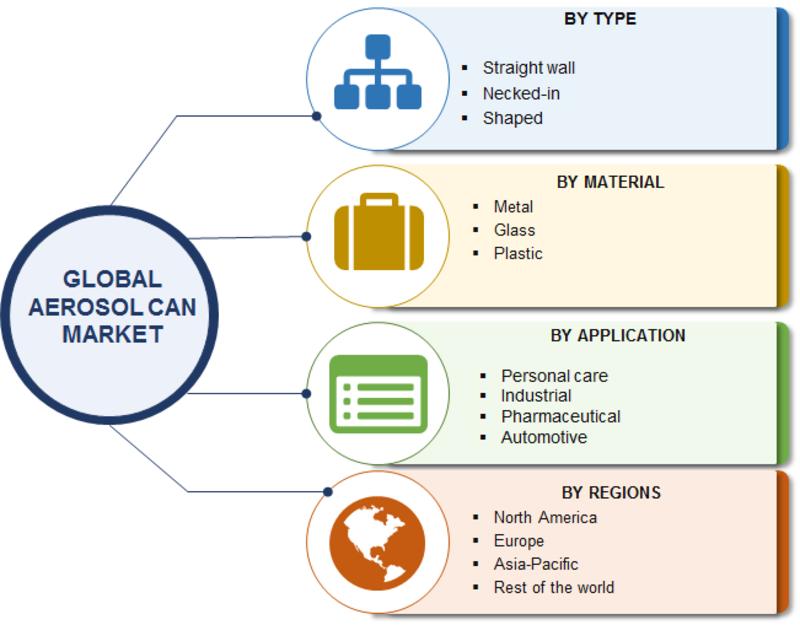 Aerosol Can Market