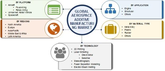 Aerospace Additive Manufacturing Market