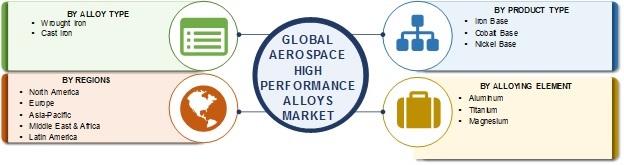 Aerospace High-Performance Alloys Market