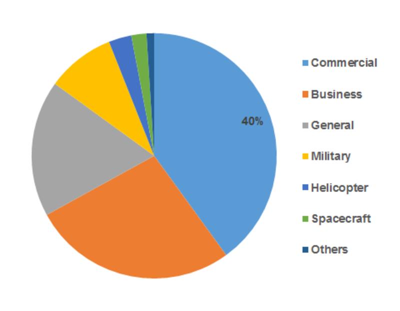 Aerospace Maintenance Chemicals Market Share
