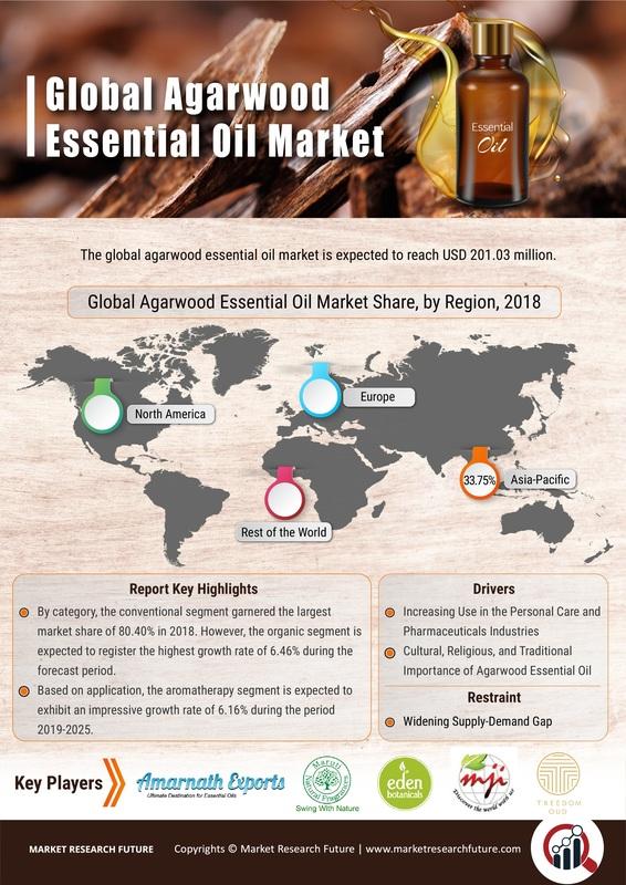 Agarwood Essential Oil Market