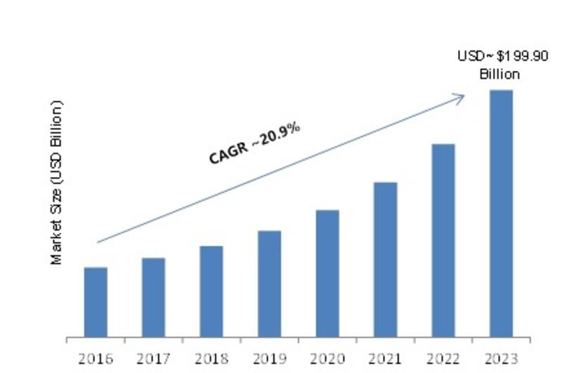 Agile IoT Market
