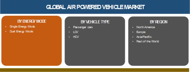 Air Powered Vehicle Market