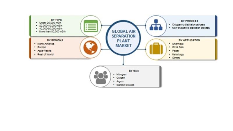 Air Separation Plant Market Image
