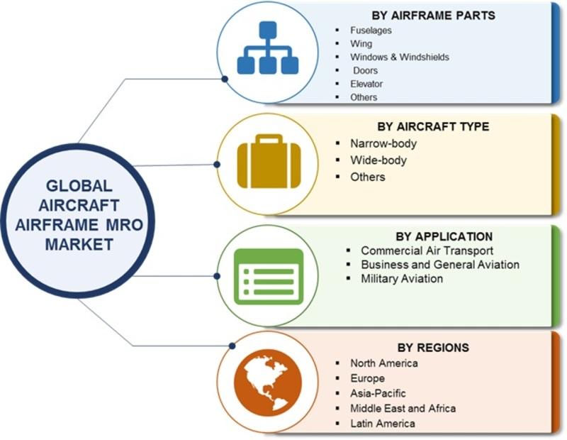 Aircraft Airframe MRO Market Image