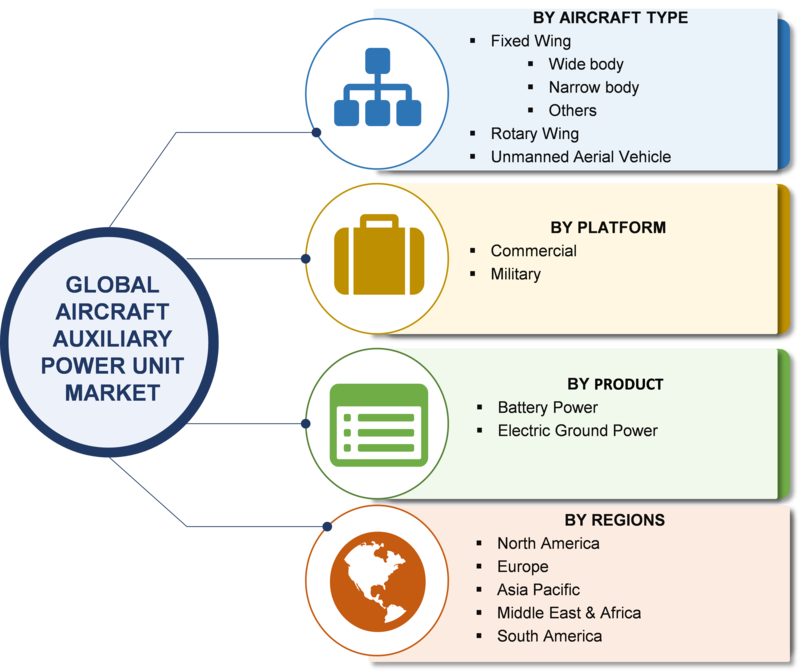 Aircraft Auxiliary Power Unit Market