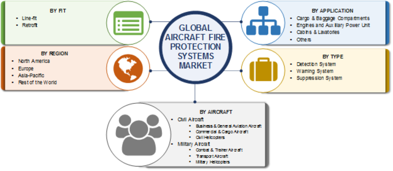 Aircraft Fire Protection Systems Market