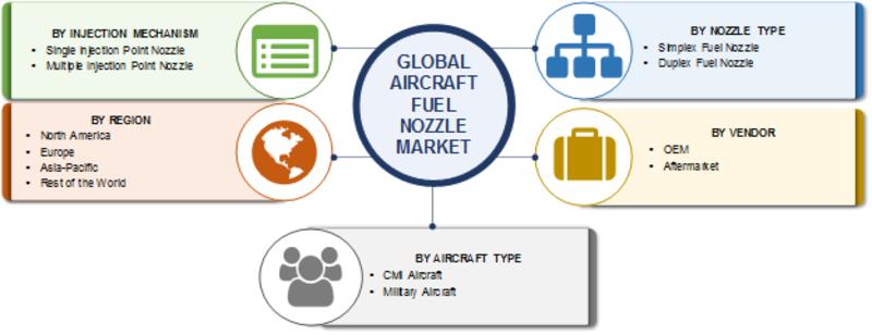 Aircraft Fuel Nozzle Market