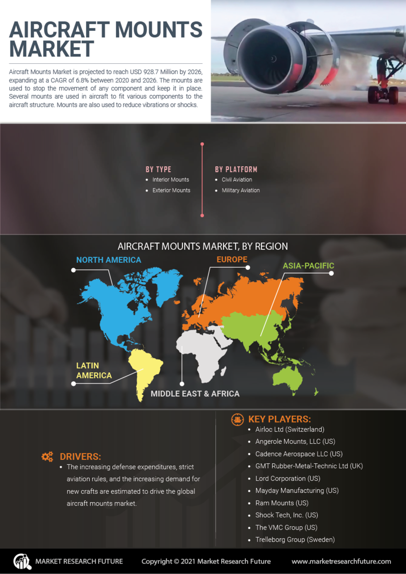 image -Aircraft Mounts Market Research Report - Global Forecast till 2027
