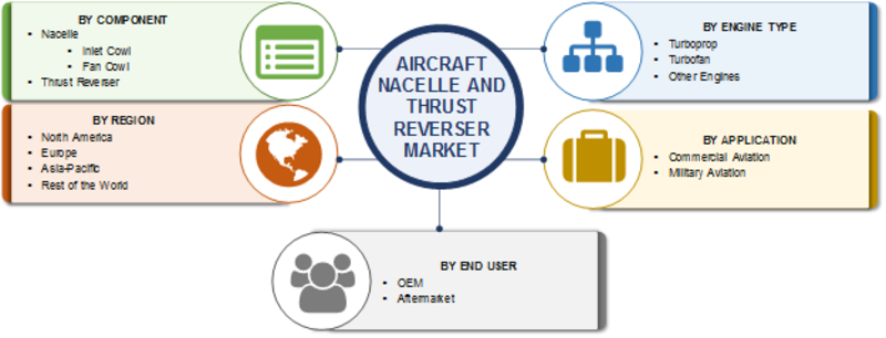 Aircraft Nacelle and Thrust Reverser Market