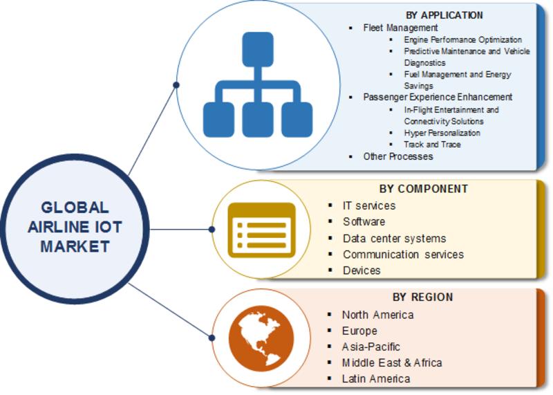Airline IoT Market