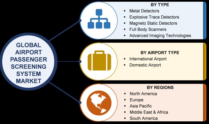 Airport Passenger Screening System