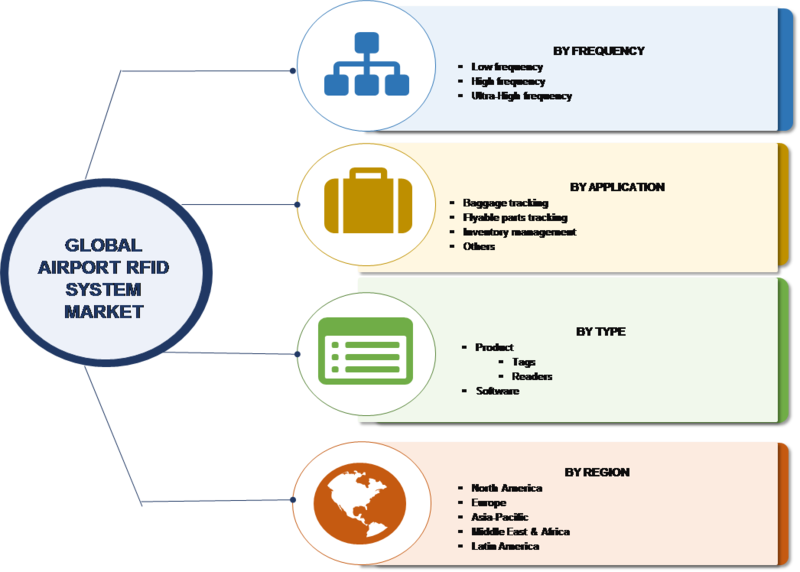 Airport RFID System Market Research Report – Forecast to 2023 -Report image 00