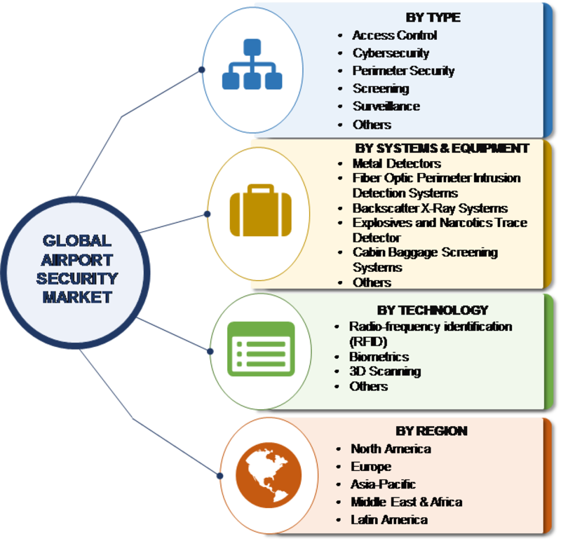 Airport Security Market Research Report – Forecast to 2023 -Report image 00