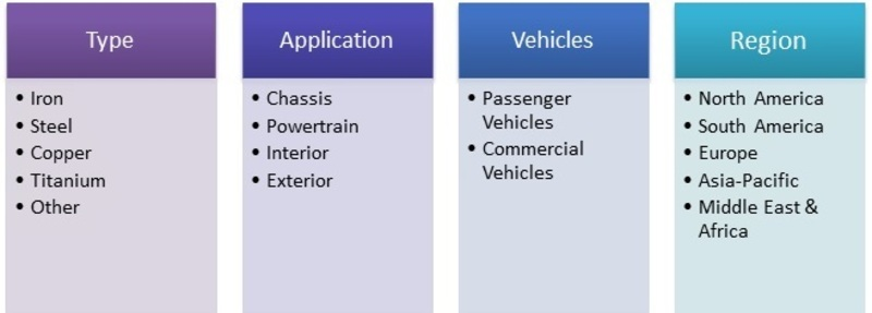 Alloys for Automotive Market Segmentation