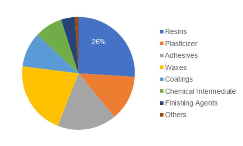Alpha-Methylstyrene Market