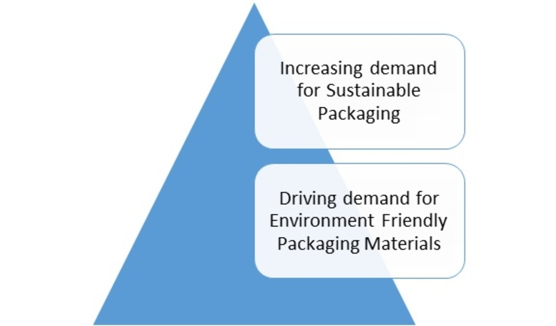 Global Ambient Food Packaging Market, Predicted To Grow At More Than 6% By 2023-Press release image-00