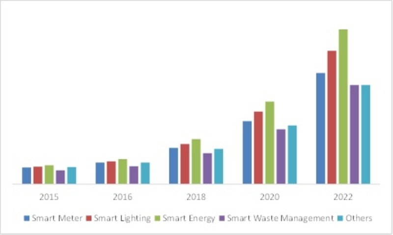 America Smart City Utility Market