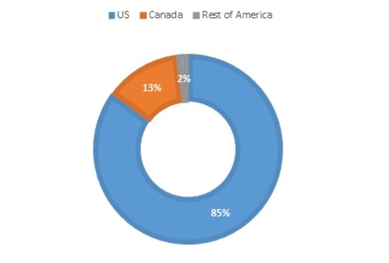 American Healthcare Human Resources Software Market
