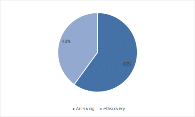 Americas Healthcare Archiving and eDiscovery Market Share, By Type