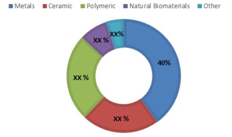 Americas Orthopedic Biomaterial Market