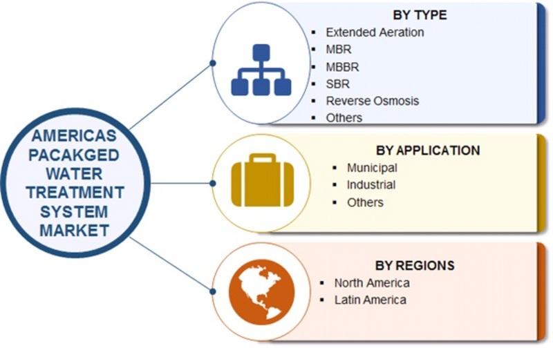 Americas Packaged Water Treatment System Market Segmentation