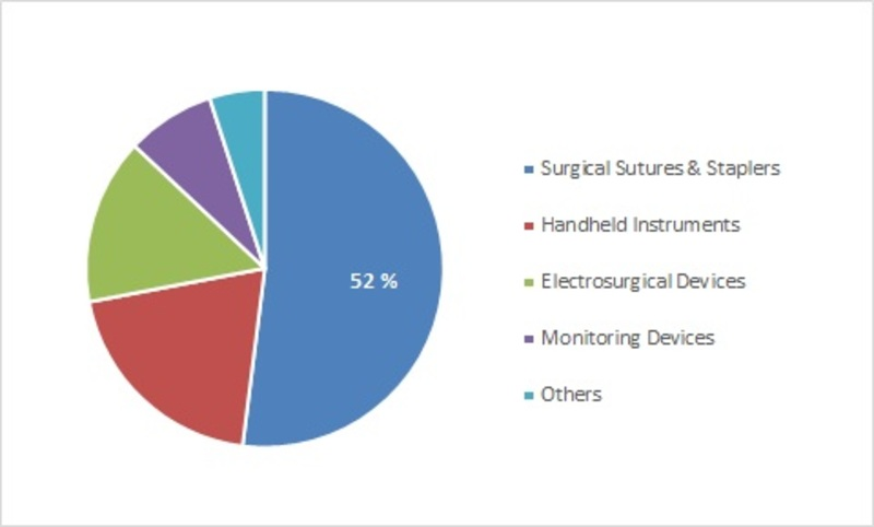 Americas Surgical Equipment Market